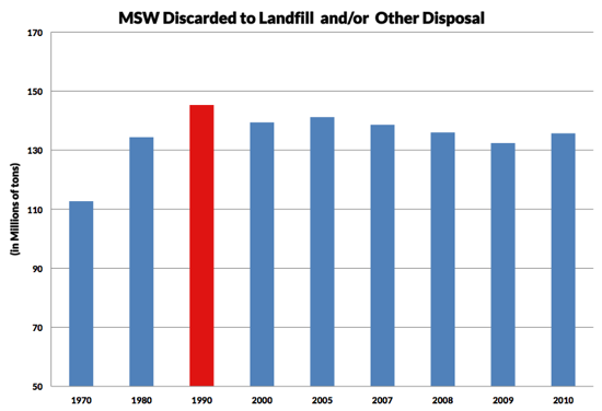 MSW Disgarded to Landfills